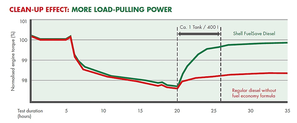Graph title: Clean-up effect: More load-pulling power The graph shows the clean-up effect of Shell FuelSave Diesel with DYNAFLEX Technology versus regular diesel on a heavy-duty engine's load-pulling power. The graph's x-axis represents the duration of the engine test in hours while the y-axis represents normalised engine torque as percentage. At the beginning of the test, the torque is at around 100% for the first 5 hours. After 15 hours, the torque drops to below 98%. When the engine is run on Shell FuelSave Diesel, the torque gets back to almost 100% in 5 hours and with 400 litre of fuel used, which corresponds to approximately 1 fuel tank of a typical heavy-duty vehicle. When the engine is run on regular diesel, the torque remain just over 98%. The torque difference of approximately 2% between Shell FuelSave Diesel and regular diesel continues to be stable for another 10 hours for the remainder of the test.